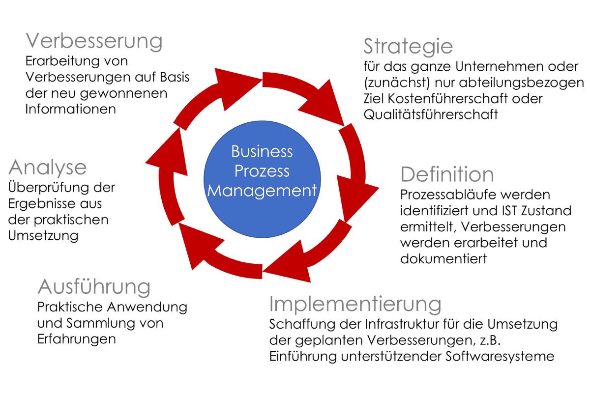 BPM Business Prozess Management