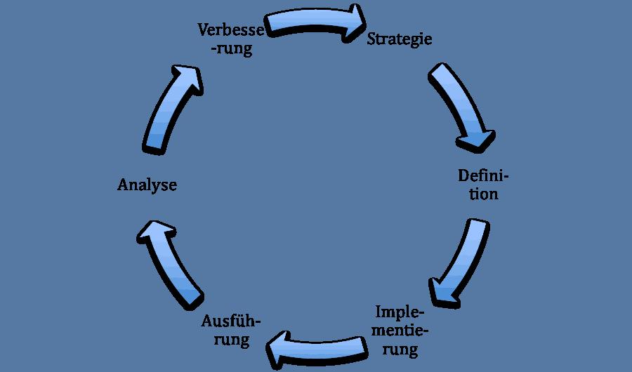 Prozessmanagement für Druckereien (Teil2)